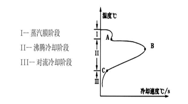 IVF冷却特性测试阶段曲线